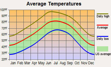 Mesquite, New Mexico average temperatures