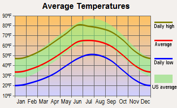 Mescalero, New Mexico average temperatures