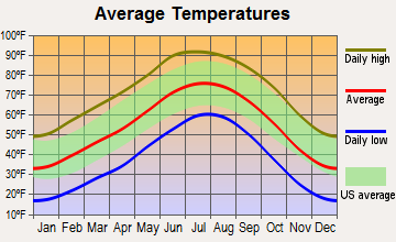 Los Lunas, New Mexico average temperatures