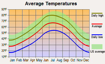 Los Alamos, New Mexico average temperatures