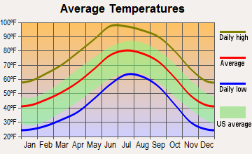 Lordsburg, New Mexico average temperatures