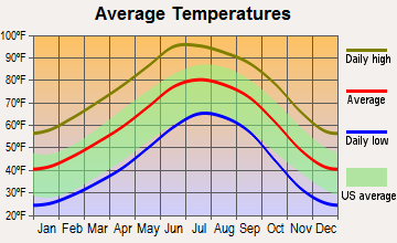 Las Cruces, New Mexico average temperatures