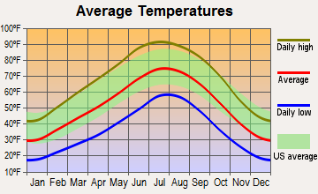 Kirtland, New Mexico average temperatures