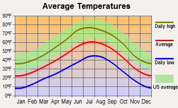 Jemez Springs, New Mexico average temperatures