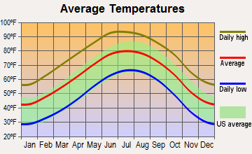 Hobbs, New Mexico average temperatures