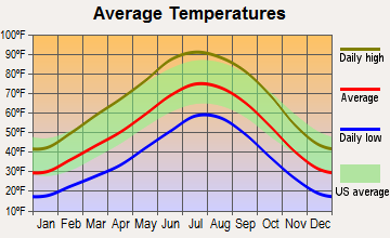 Farmington, New Mexico average temperatures