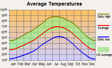 Estancia, New Mexico average temperatures