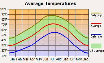 Edgewood, New Mexico average temperatures