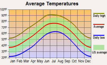 Dora, New Mexico average temperatures