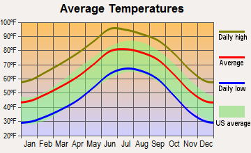 Columbus, New Mexico average temperatures