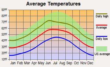 Cloudcroft, New Mexico average temperatures