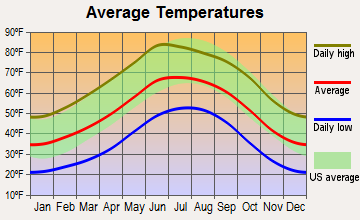 Capitan, New Mexico average temperatures