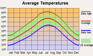 Beclabito, New Mexico average temperatures