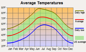 Bayard, New Mexico average temperatures