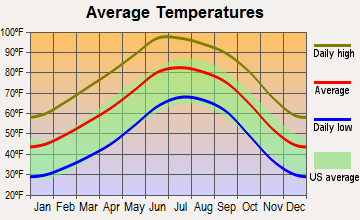 Anthony, New Mexico average temperatures