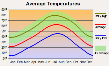 Angel Fire, New Mexico average temperatures