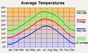 Tres Piedras, New Mexico average temperatures