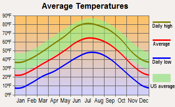 Arroyo Hondo, New Mexico average temperatures