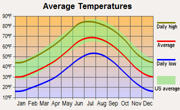 Villanueva, New Mexico average temperatures