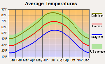San Juan Pueblo, New Mexico average temperatures