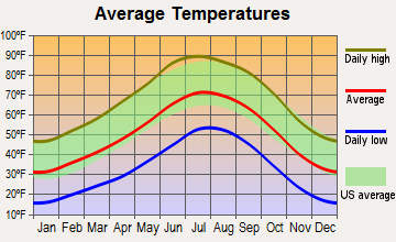 Zuni, New Mexico average temperatures