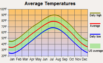 Bellefonte, Arkansas average temperatures