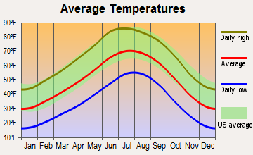 Zia Pueblo, New Mexico average temperatures