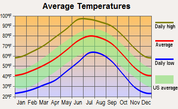 Virden, New Mexico average temperatures