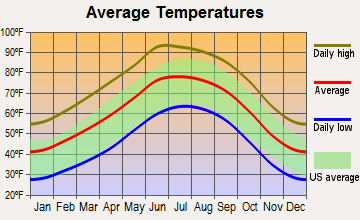 Tularosa, New Mexico average temperatures