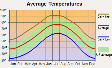 Tatum, New Mexico average temperatures