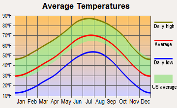 Springer, New Mexico average temperatures