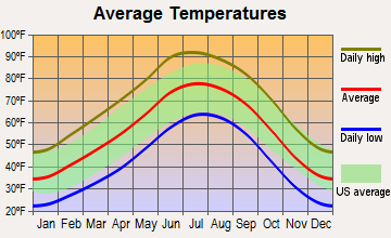 South Valley, New Mexico average temperatures