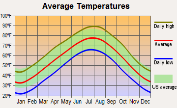 Bentonville, Arkansas average temperatures