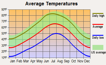 San Ysidro, New Mexico average temperatures