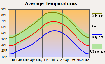 Santa Fe, New Mexico average temperatures
