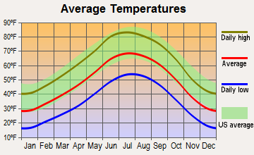 Santa Cruz, New Mexico average temperatures