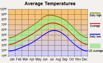 San Felipe Pueblo, New Mexico average temperatures
