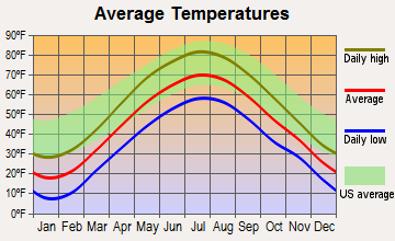 Kingsbury, New York average temperatures