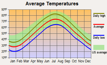 North Castle, New York average temperatures