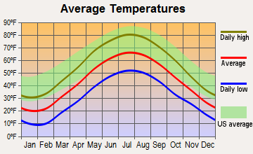 Alfred, New York average temperatures