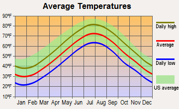 Amagansett, New York average temperatures