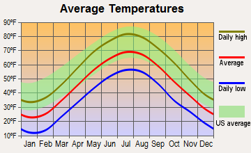 Amenia, New York average temperatures