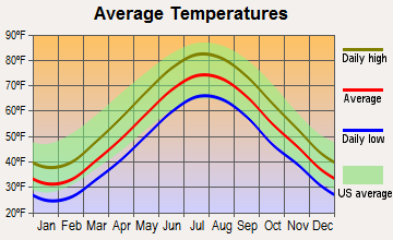 Baldwin, New York average temperatures