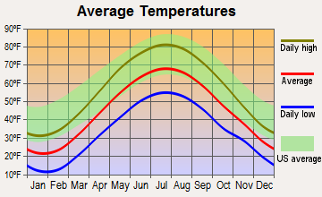 Bath, New York average temperatures
