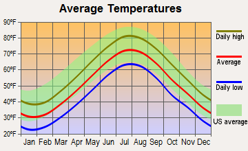 Bridgehampton, New York average temperatures