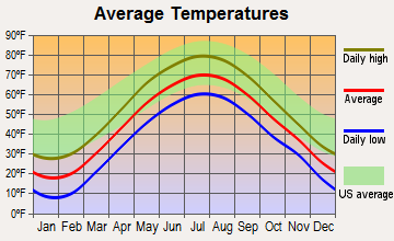 Calcium, New York average temperatures