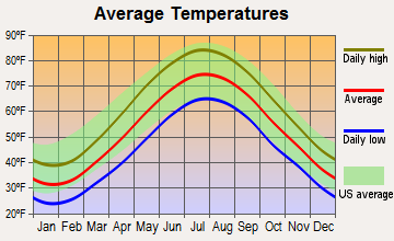 Calverton, New York average temperatures