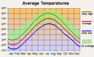 Cato, New York average temperatures