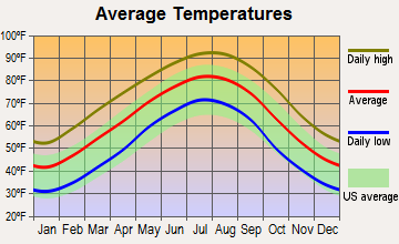 Calion, Arkansas average temperatures