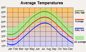 Dover Plains, New York average temperatures